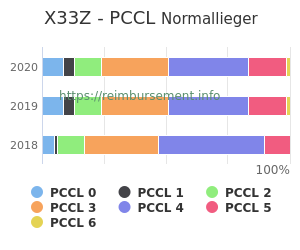 Prozentuale Verteilung der PCCL Werte für die Fallpauschale X33Z