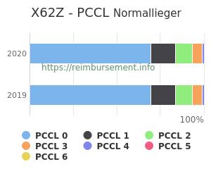 Prozentuale Verteilung der PCCL Werte für die Fallpauschale X62Z