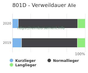Verweildauer der Patienten mit DRG 801D aufgeteilt nach Kurz, Lang und Normallieger in Prozent