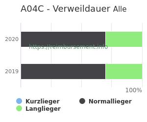 Verweildauer der Patienten mit DRG A04C aufgeteilt nach Kurz, Lang und Normallieger in Prozent
