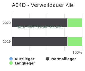 Verweildauer der Patienten mit DRG A04D aufgeteilt nach Kurz, Lang und Normallieger in Prozent