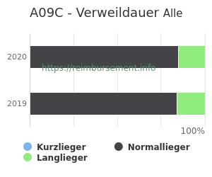 Verweildauer der Patienten mit DRG A09C aufgeteilt nach Kurz, Lang und Normallieger in Prozent