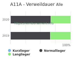 Verweildauer der Patienten mit DRG A11A aufgeteilt nach Kurz, Lang und Normallieger in Prozent