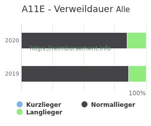 Verweildauer der Patienten mit DRG A11E aufgeteilt nach Kurz, Lang und Normallieger in Prozent