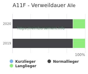 Verweildauer der Patienten mit DRG A11F aufgeteilt nach Kurz, Lang und Normallieger in Prozent