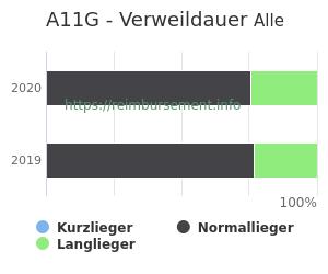 Verweildauer der Patienten mit DRG A11G aufgeteilt nach Kurz, Lang und Normallieger in Prozent