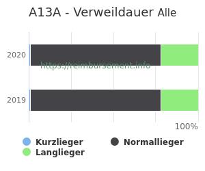 Verweildauer der Patienten mit DRG A13A aufgeteilt nach Kurz, Lang und Normallieger in Prozent