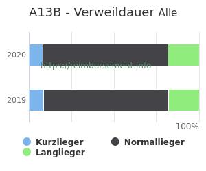 Verweildauer der Patienten mit DRG A13B aufgeteilt nach Kurz, Lang und Normallieger in Prozent