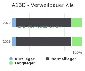 Verweildauer der Patienten mit DRG A13D aufgeteilt nach Kurz, Lang und Normallieger in Prozent