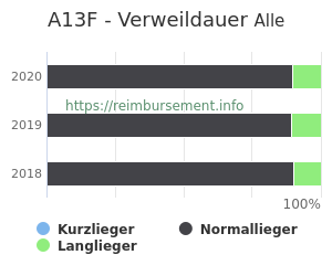 Verweildauer der Patienten mit DRG A13F aufgeteilt nach Kurz, Lang und Normallieger in Prozent