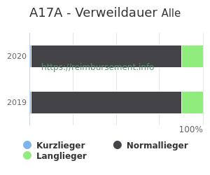 Verweildauer der Patienten mit DRG A17A aufgeteilt nach Kurz, Lang und Normallieger in Prozent