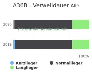 Verweildauer der Patienten mit DRG A36B aufgeteilt nach Kurz, Lang und Normallieger in Prozent