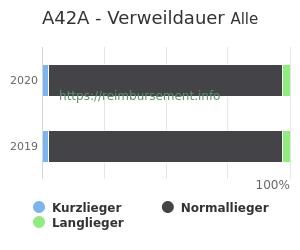 Verweildauer der Patienten mit DRG A42A aufgeteilt nach Kurz, Lang und Normallieger in Prozent