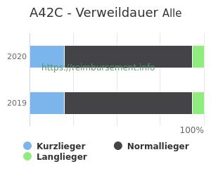 Verweildauer der Patienten mit DRG A42C aufgeteilt nach Kurz, Lang und Normallieger in Prozent