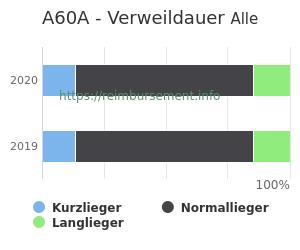 Verweildauer der Patienten mit DRG A60A aufgeteilt nach Kurz, Lang und Normallieger in Prozent
