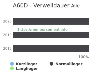 Verweildauer der Patienten mit DRG A60D aufgeteilt nach Kurz, Lang und Normallieger in Prozent