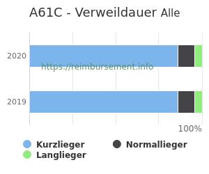 Verweildauer der Patienten mit DRG A61C aufgeteilt nach Kurz, Lang und Normallieger in Prozent