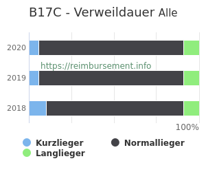 Verweildauer der Patienten mit DRG B17C aufgeteilt nach Kurz, Lang und Normallieger in Prozent