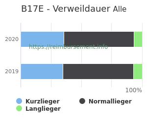 Verweildauer der Patienten mit DRG B17E aufgeteilt nach Kurz, Lang und Normallieger in Prozent