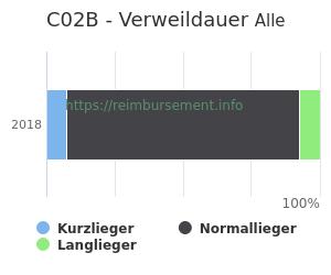 Verweildauer der Patienten mit DRG C02B aufgeteilt nach Kurz, Lang und Normallieger in Prozent