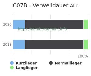 Verweildauer der Patienten mit DRG C07B aufgeteilt nach Kurz, Lang und Normallieger in Prozent