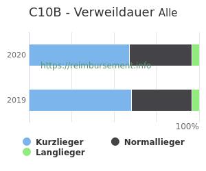 Verweildauer der Patienten mit DRG C10B aufgeteilt nach Kurz, Lang und Normallieger in Prozent