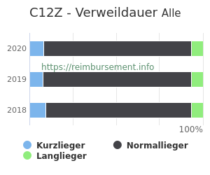 Verweildauer der Patienten mit DRG C12Z aufgeteilt nach Kurz, Lang und Normallieger in Prozent
