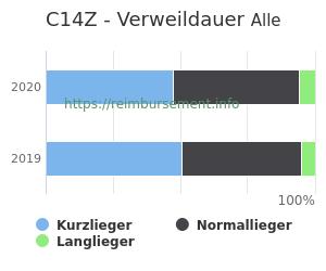 Verweildauer der Patienten mit DRG C14Z aufgeteilt nach Kurz, Lang und Normallieger in Prozent