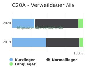 Verweildauer der Patienten mit DRG C20A aufgeteilt nach Kurz, Lang und Normallieger in Prozent