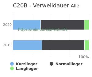 Verweildauer der Patienten mit DRG C20B aufgeteilt nach Kurz, Lang und Normallieger in Prozent