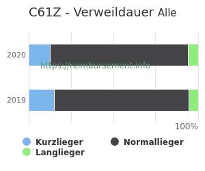 Verweildauer der Patienten mit DRG C61Z aufgeteilt nach Kurz, Lang und Normallieger in Prozent