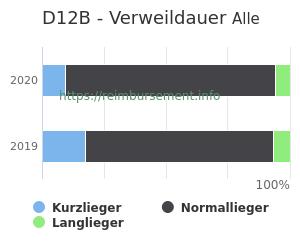 Verweildauer der Patienten mit DRG D12B aufgeteilt nach Kurz, Lang und Normallieger in Prozent