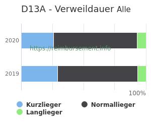 Verweildauer der Patienten mit DRG D13A aufgeteilt nach Kurz, Lang und Normallieger in Prozent