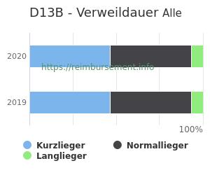 Verweildauer der Patienten mit DRG D13B aufgeteilt nach Kurz, Lang und Normallieger in Prozent