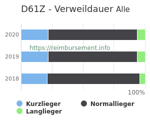 Verweildauer der Patienten mit DRG D61Z aufgeteilt nach Kurz, Lang und Normallieger in Prozent