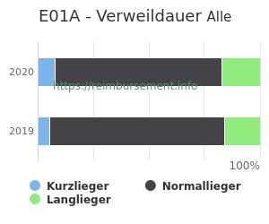 Verweildauer der Patienten mit DRG E01A aufgeteilt nach Kurz, Lang und Normallieger in Prozent