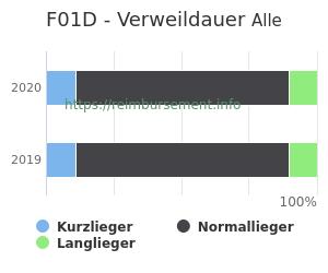 Verweildauer der Patienten mit DRG F01D aufgeteilt nach Kurz, Lang und Normallieger in Prozent