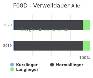 Verweildauer der Patienten mit DRG F08D aufgeteilt nach Kurz, Lang und Normallieger in Prozent