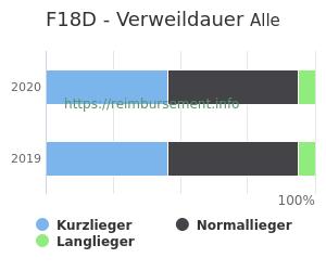 Verweildauer der Patienten mit DRG F18D aufgeteilt nach Kurz, Lang und Normallieger in Prozent