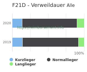 Verweildauer der Patienten mit DRG F21D aufgeteilt nach Kurz, Lang und Normallieger in Prozent