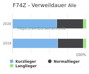 Verweildauer der Patienten mit DRG F74Z aufgeteilt nach Kurz, Lang und Normallieger in Prozent