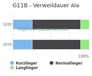 Verweildauer der Patienten mit DRG G11B aufgeteilt nach Kurz, Lang und Normallieger in Prozent