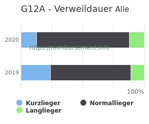 Verweildauer der Patienten mit DRG G12A aufgeteilt nach Kurz, Lang und Normallieger in Prozent