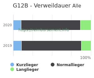 Verweildauer der Patienten mit DRG G12B aufgeteilt nach Kurz, Lang und Normallieger in Prozent
