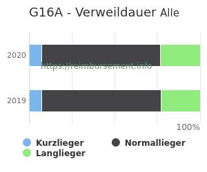 Verweildauer der Patienten mit DRG G16A aufgeteilt nach Kurz, Lang und Normallieger in Prozent