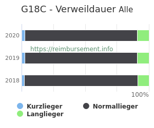 Verweildauer der Patienten mit DRG G18C aufgeteilt nach Kurz, Lang und Normallieger in Prozent
