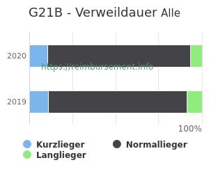 Verweildauer der Patienten mit DRG G21B aufgeteilt nach Kurz, Lang und Normallieger in Prozent