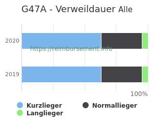 Verweildauer der Patienten mit DRG G47A aufgeteilt nach Kurz, Lang und Normallieger in Prozent