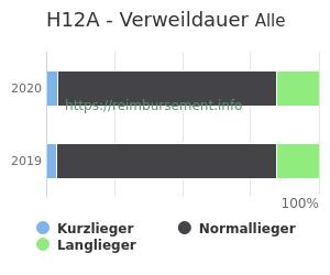 Verweildauer der Patienten mit DRG H12A aufgeteilt nach Kurz, Lang und Normallieger in Prozent