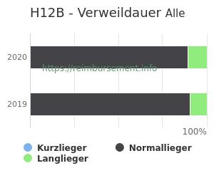 Verweildauer der Patienten mit DRG H12B aufgeteilt nach Kurz, Lang und Normallieger in Prozent